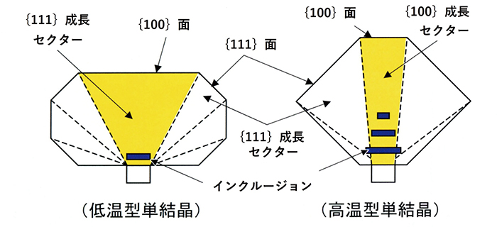 図16. HPHT法合成ダイヤモンドのモルフォロジーと成長分域