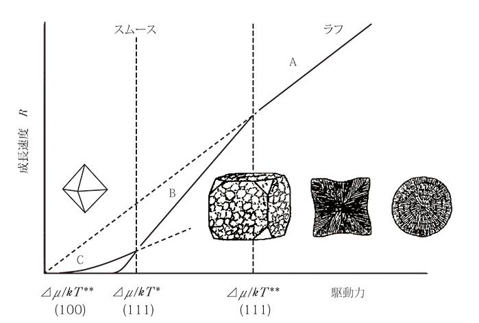 図2.成長速度対駆動力図上に表した期待されるモルフォロジー(砂川2004より)