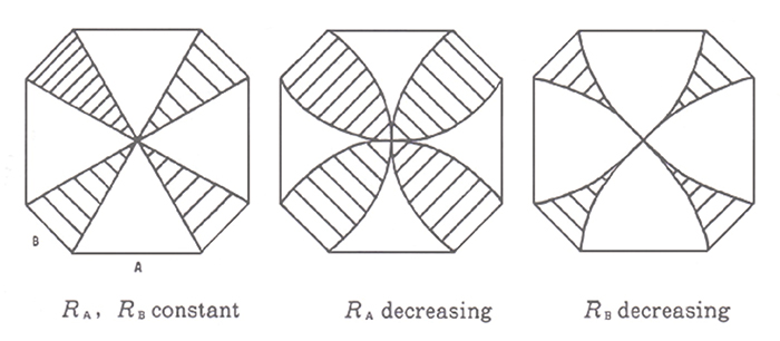 図3.A,B2面で囲まれた結晶の内部に期待される成長分域(砂川2004より)