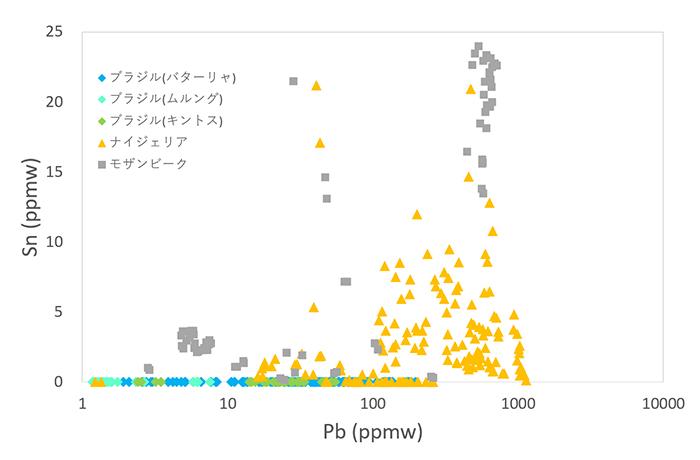 図3 パライバ・トルマリンの鉛(Pb) vs. 錫(Sn)プロット。モザンビーク産パライバ・トルマリンに関してはSn > 25 ppmwのサンプルも存在するが、グラフの見やすさを考慮し、Sn = 25 ppmwの線でグラフを切断した。