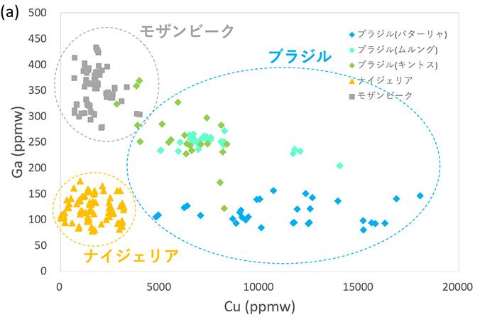 図4 図 ブルー系パライバ・トルマリンの(a) 銅(Cu) vs. ガリウム(Ga)プロット