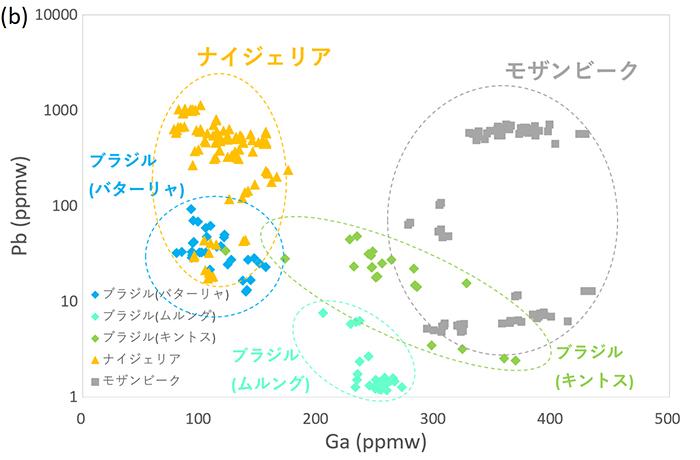 図4 図 ブルー系パライバ・トルマリンの(b) ガリウム(Ga) vs. 鉛(Pb)プロット