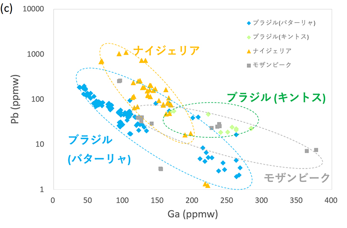 図5 グリーンブルー~ブルーグリーン系のパライバ・トルマリンの (c) ガリウム(Ga) vs 鉛(Pb)のプロット