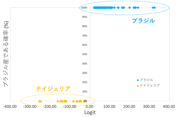 図7 グリーンブルー系~ブルーグリーン系パライバ・トルマリンのロジスティック回帰分析を用いた産地鑑