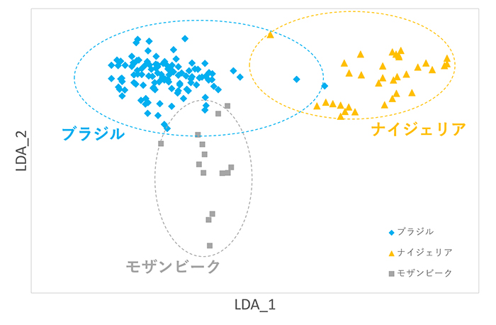 図6 グリーンブルー系~ブルーグリーン系パライバ・トルマリンの線形判別分析を用いた産地鑑別