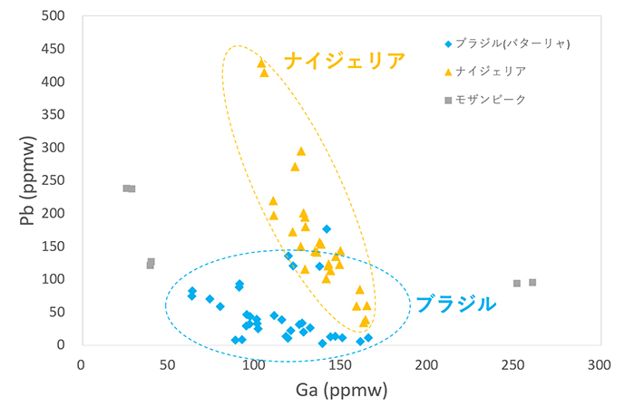 図8 グリーン系パライバ・トルマリンのガリウム(Ga) vs. 鉛(Pb)プロット