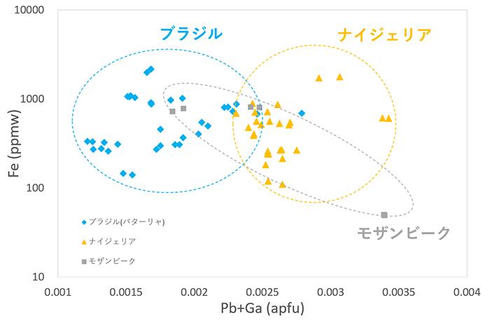 図9 グリーン系パライバ・トルマリンの鉛+ガリウム(Pb+Ga) vs. 鉄(Fe)のプロットまとめ