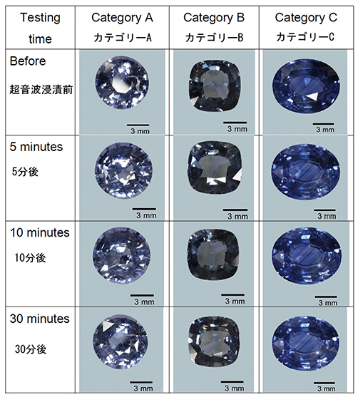Following ultrasonic cleaning, none of the sapphires treated with high temperatures and modest pressure were found to show any damage whatsoever. Photo: GIT. Click on the photo for a larger image.
